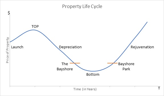 Chart-2-Property-Life-Cycle